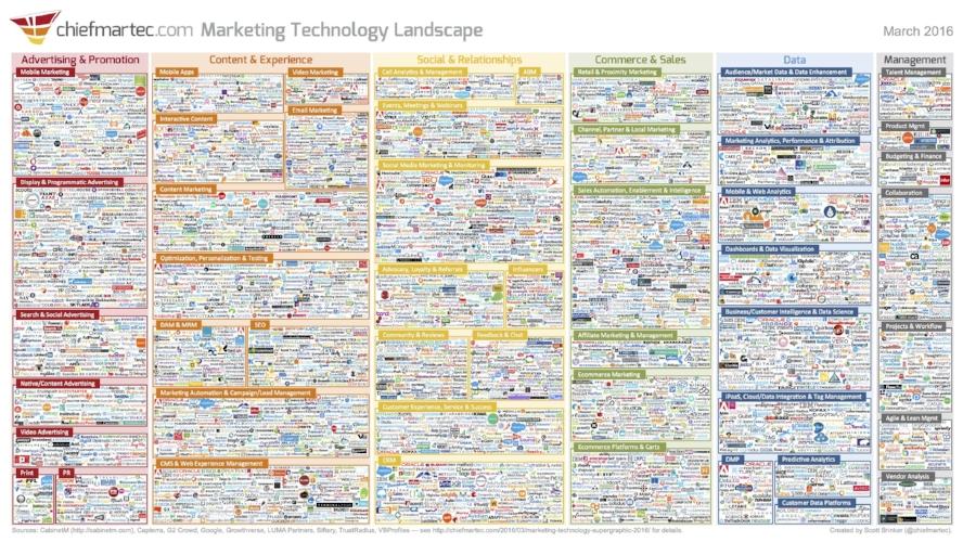Marketing Technology Landscape Supergraphic (2016)