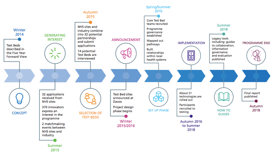 The NHS Test Bed Roadmap