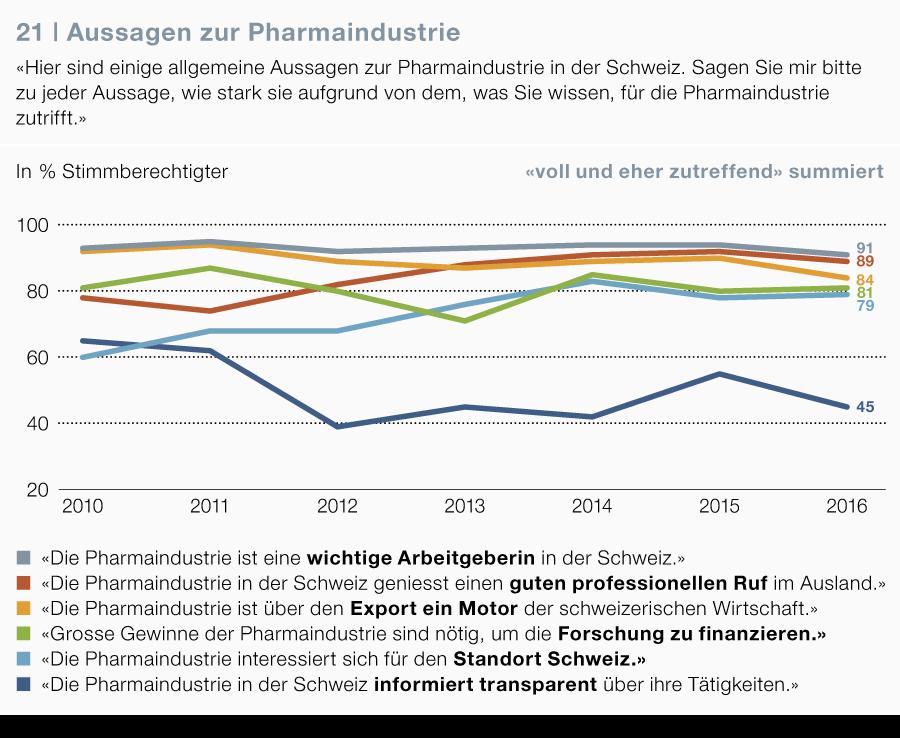 Aussagen zur Pharmaindustrie,Gesundheitsmonitor 2016, gfs.bern, 2016.