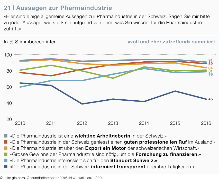 Statements on the pharmaceutical industry, Health Monitor 2016, gfs.bern, 2016.