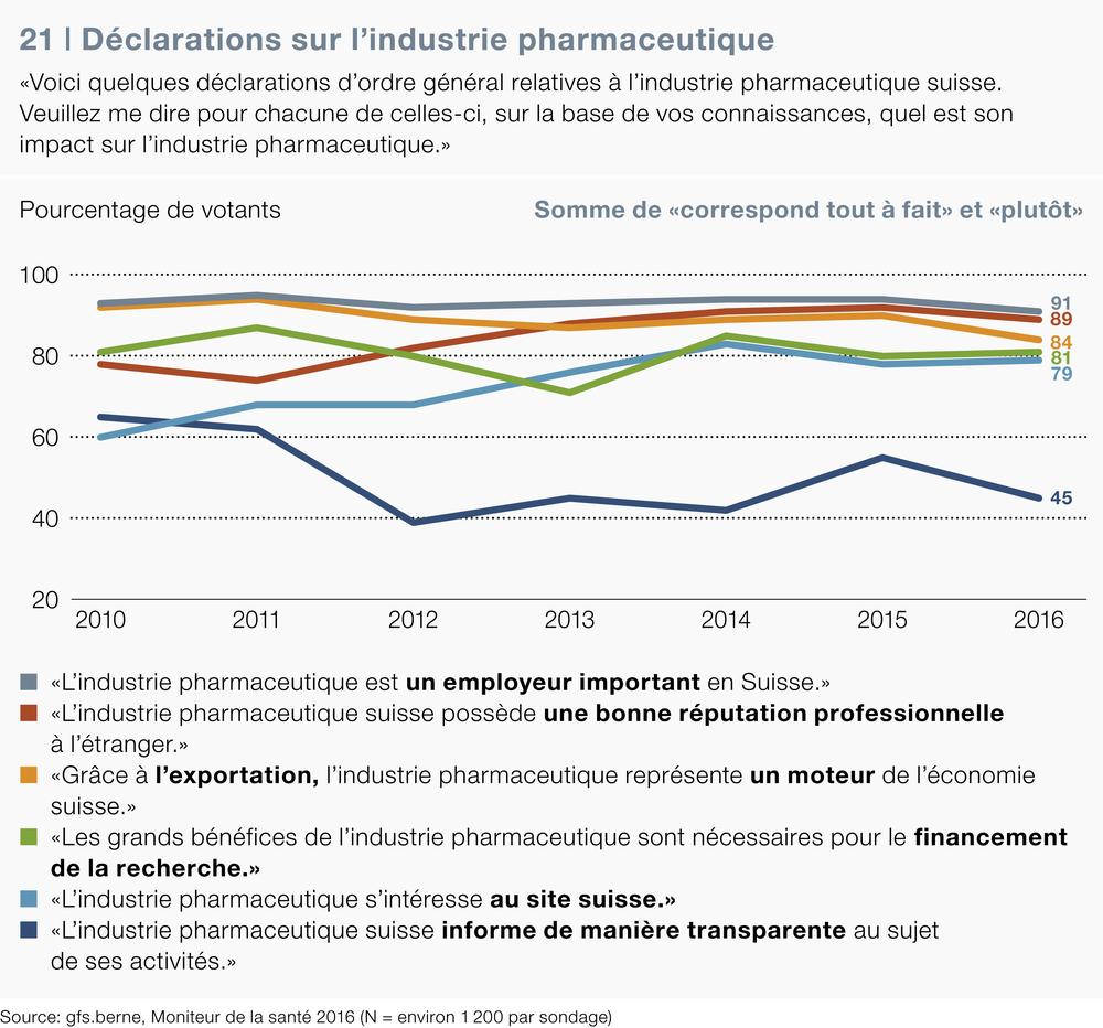 Déclarations sur l'industrie pharmaceutique, Moniteur de la santé 2016, gfs.bern, 2016.