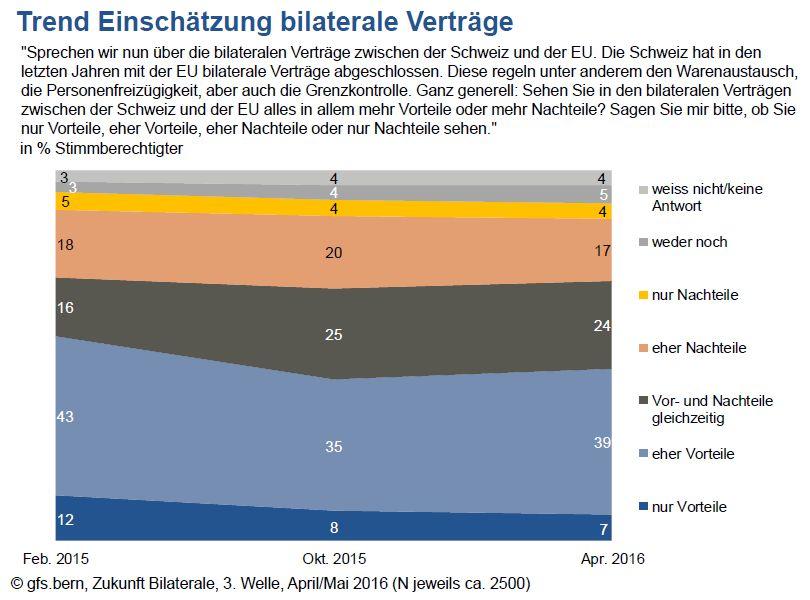 Tendance avis sur les accords bilatéraux, L'avenir des accords bilatéraux, 3e vague d'enquête avril/mai 2016 (N=env. 2500 par sondage)