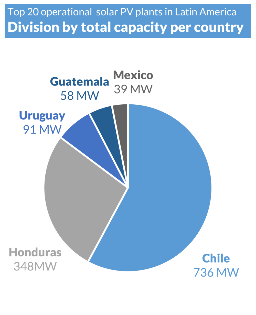 SAM LATAM Top 20 - Pie Chart - By Plant Capacity (UPDATE) (F).png