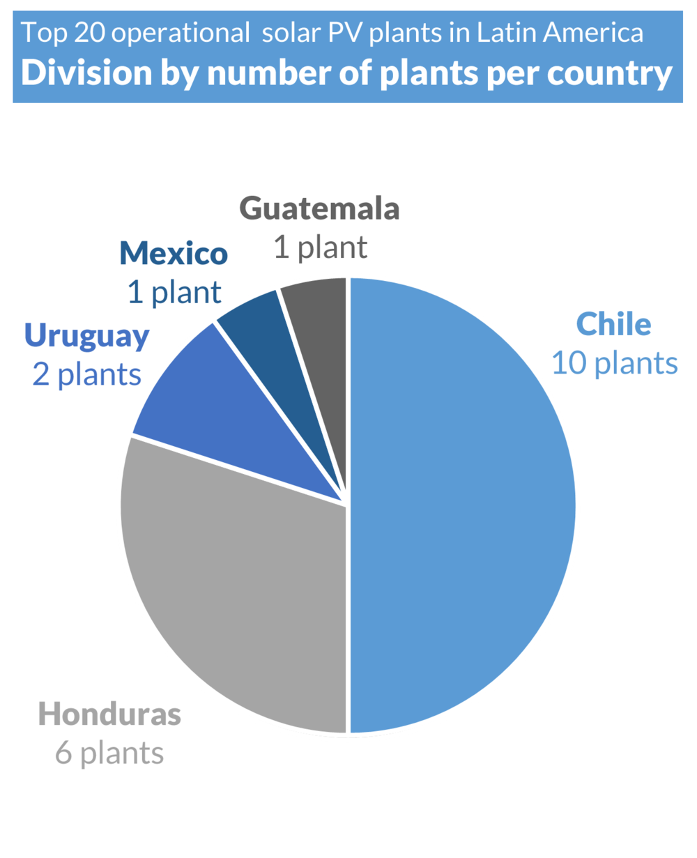 SAM LATAM Top 20 - Pie Chart - By number of plants (UPDATE) (F).png