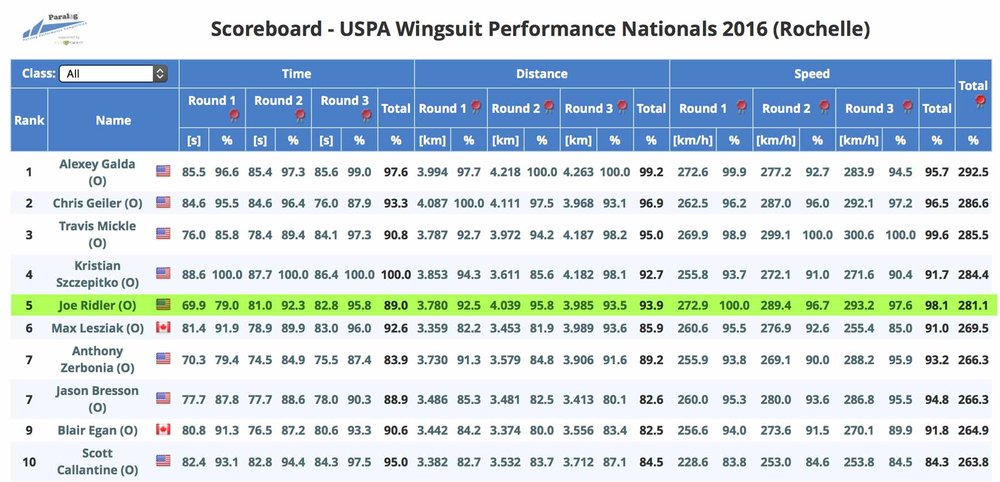 2016 USPA Wingsuit Performance National Championships