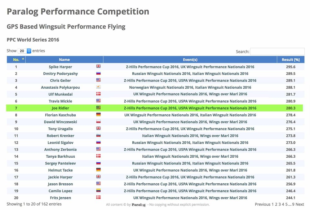 Paralog Performance Competition 2016 World Series