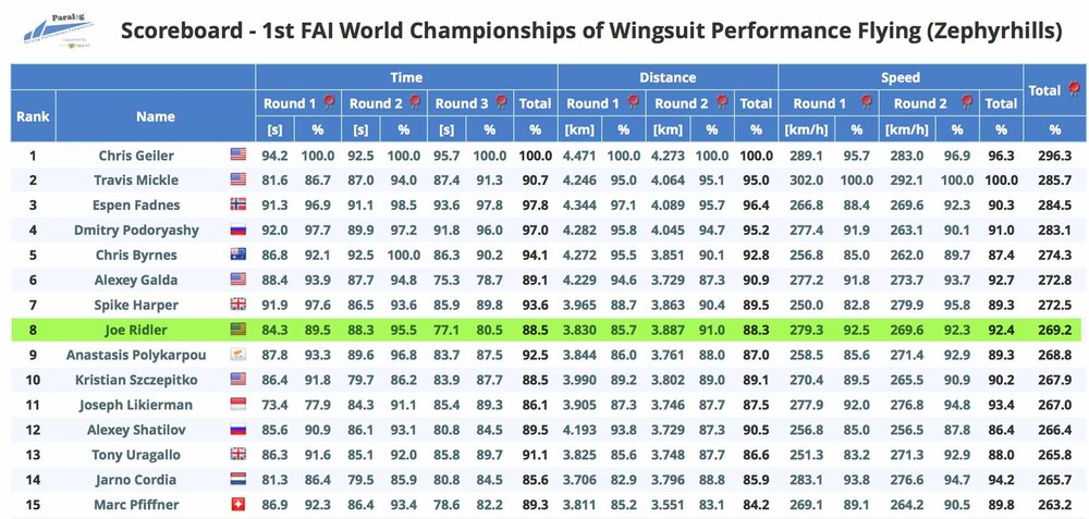 FAI World Championships of Wingsuit Performance Flying