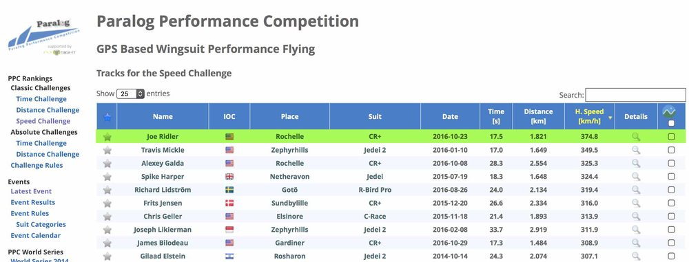 Paralog Performance Competition