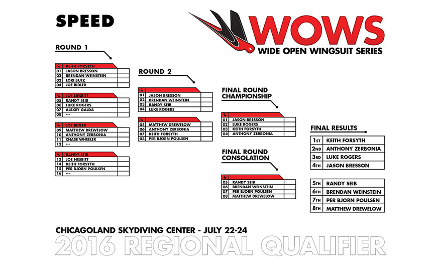 2016 WOWS CSC – Speed Brackets