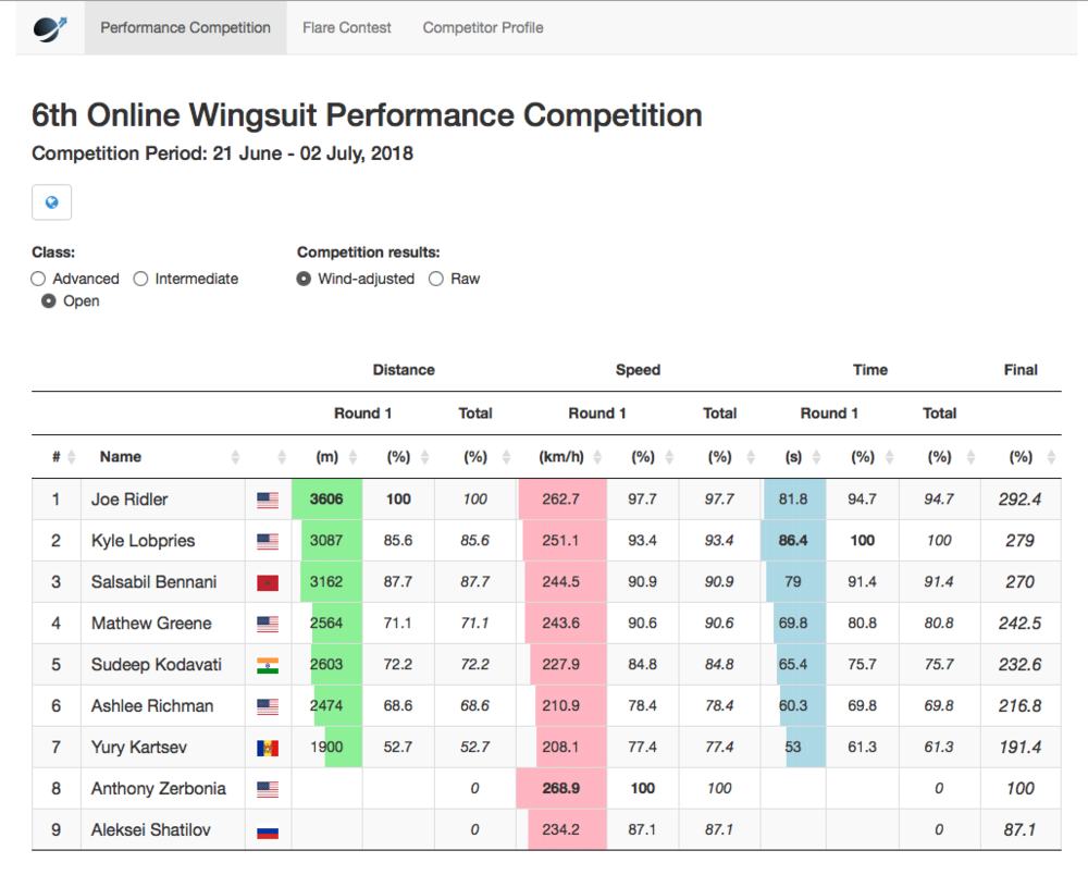 1st Place – World Wingsuit 6th Online Wingsuit Performance Competition