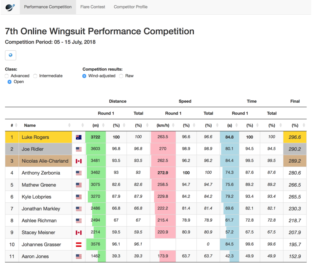 2nd Place – World Wingsuit 7th Online Wingsuit Performance Competition