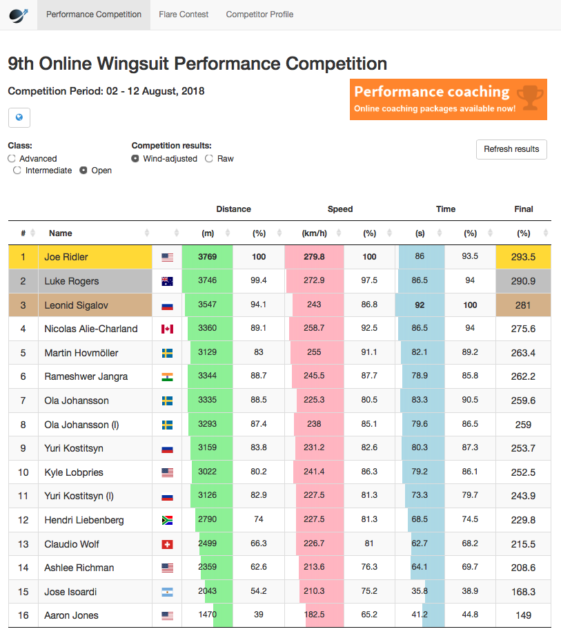 1st Place - Wingsuit World 9th Online Wingsuit Performance Competition.png