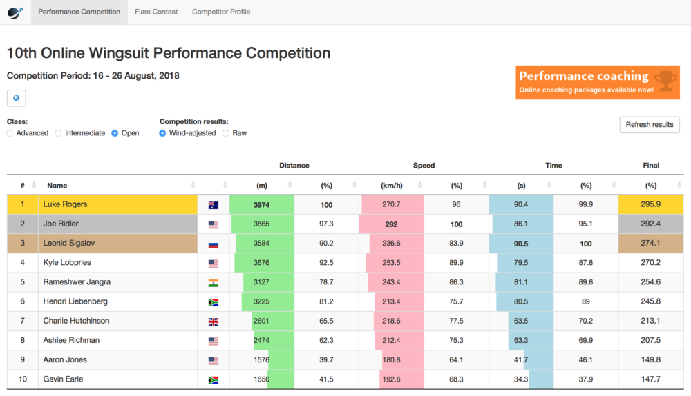 wingsuit-world-10th-online-wingsuit-performance-competition-results.png