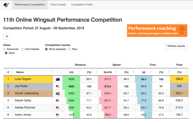 wingsuit-world-11th-online-wingsuit-performance-competition-results.png