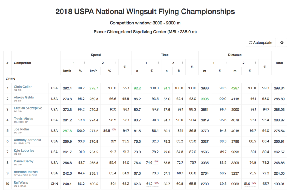 2018-us-national-championships-final-results.png