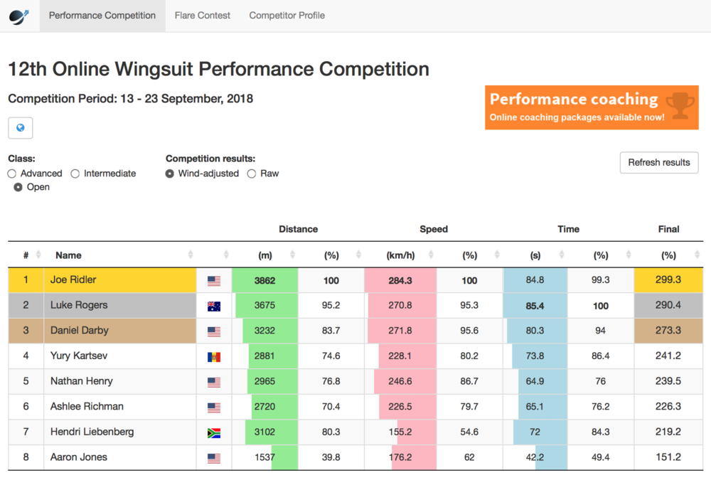 wingsuit-world-12th-online-wingsuit-performance-competition-results.png