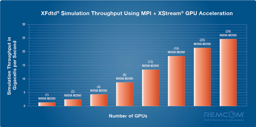 Throughput Plot of XStream for MPI: Click to Enlarge
