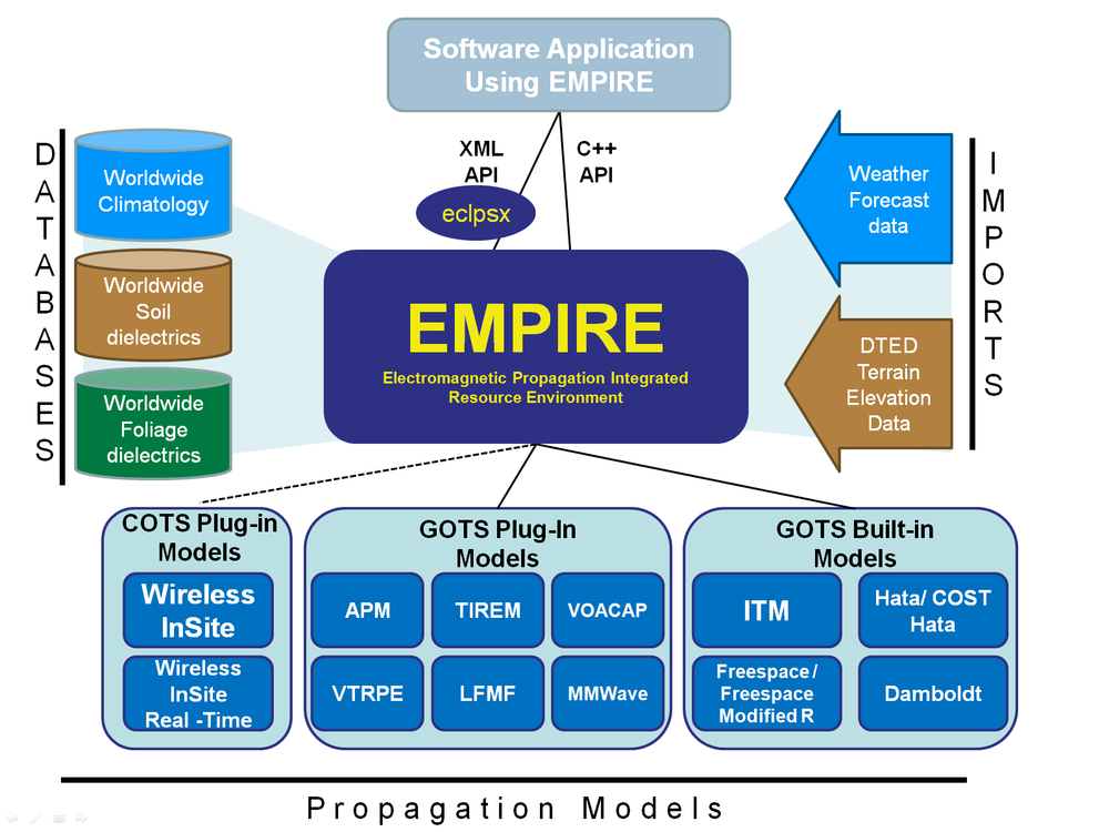 High-Level Diagram of the EMPIRE Architecture