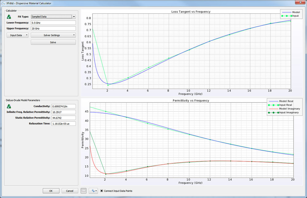 Figure 3: The Dispersive Material Calculator tool is shown with the parameters of the frequency dependent material for the liver tissue displayed. The liver conductivity and permittivity versus frequency are input into the tool and a dispersive material model usable in XF is defined using a curve-fitting algorithm.