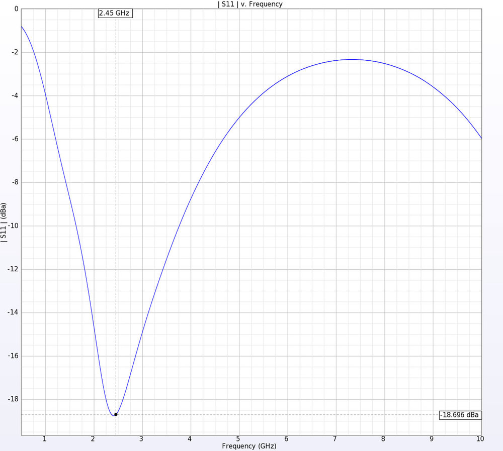 Figure 5: The return loss for the antenna shows acceptable performance at the intended design frequency of 2.45 GHz.