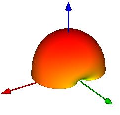 Figure 2: Circular Patch Antenna.