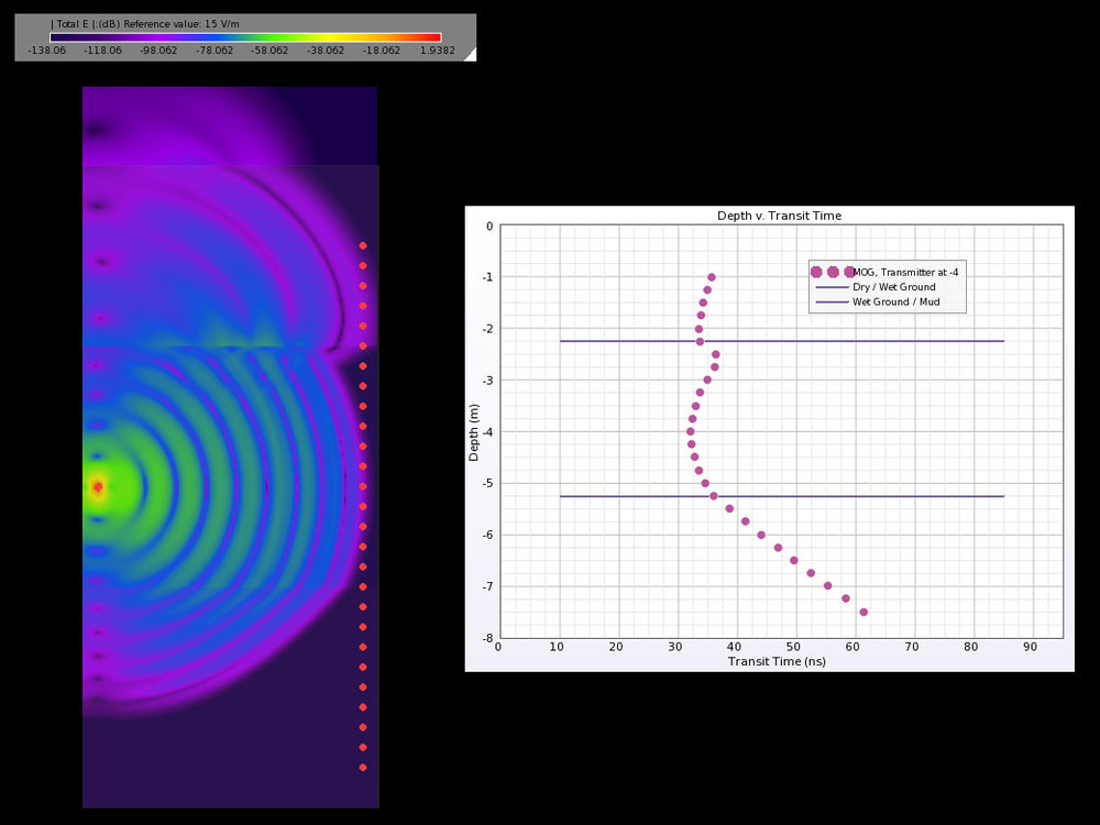Figure 5: MOG graph and time domain electric field distribution for a transmitter located in the middle layer.