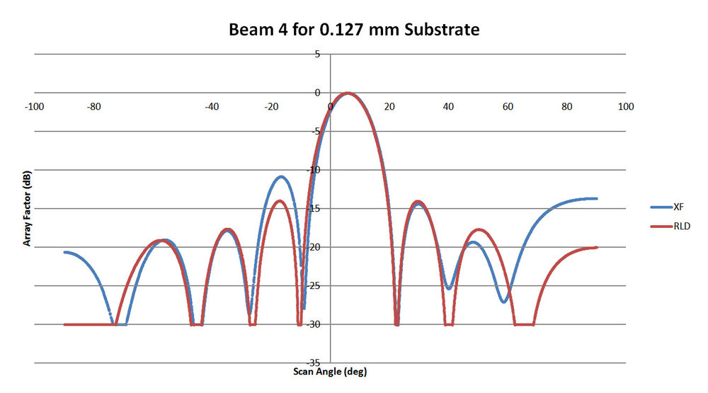 Figure 5: This plot shows the pattern for Beam 4 of the 0.127 mm substrate lens of Figure 3. The correlation with XFdtd is higher for this lens although there is some variation in the side lobes.