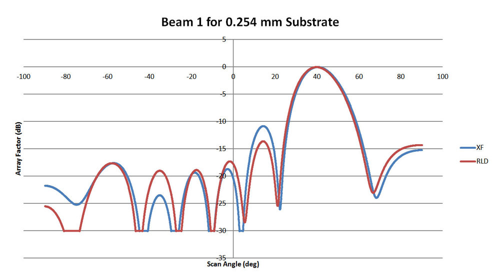 Figure 7: This plot shows the pattern for Beam 1 of the 0.254 mm substrate lens of Figure 6. The correlation with XFdtd is high.