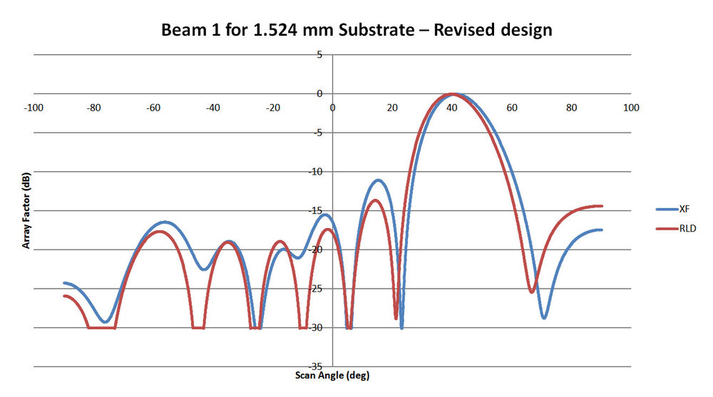 Figure 11: This plot shows the pattern for Beam 1 of the 1.524 mm substrate lens of Figure 10. The correlation with XFdtd is about 90% although there is a slight shift of the main beam.