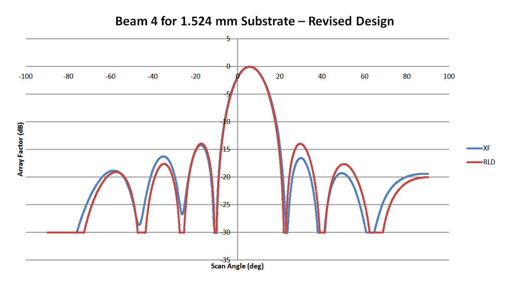 Figure 12: This plot shows the pattern for Beam 4 of the 1.524 mm substrate lens of Figure 10. The correlation with XFdtd is about 90%.