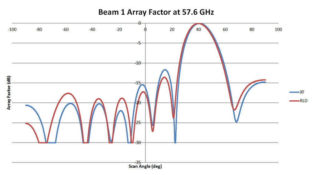 Figure 7: This is a plot of the array pattern for Beam 1 of the 57.6 GHz lens comparing results from RLD with those from XFdtd. The two plots are a good match with high correlation. There is a slight shift in the scan angle of the main beam.