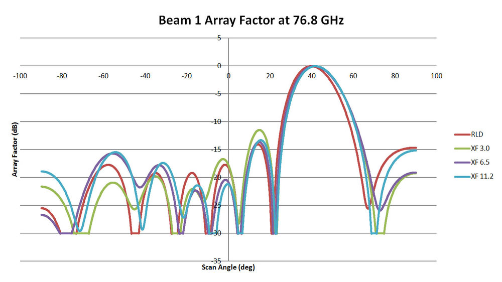 Figure 12: This is a plot of the array pattern for Beam 1 of the three 76.8 GHz lens designs comparing results from RLD and XFdtd. The correlation is slightly lower than in the other cases and there is a more noticeable shift in the main beam angle. However, overall the lens performance is still good.