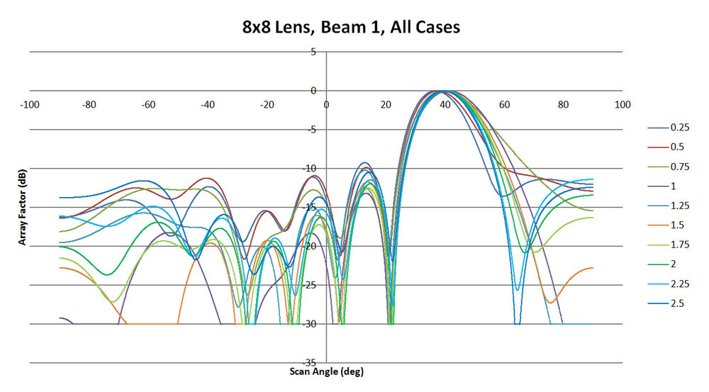 Figure 9: Shown is a comparison of all results produced by XFdtd for beam 1 of the 8x8 lens. The sidewall curvature varies from 0.25 to 2.5 in 0.25 steps. There is a shift in the location and shape of the main beam as the sidewalls are varied. The side lobes are variable as well with some cases returning fairly high values.