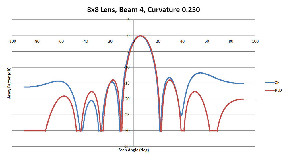 Figure 10: A comparison of beam 4 for the 8x8 lens with a sidewall curvature of 0.25