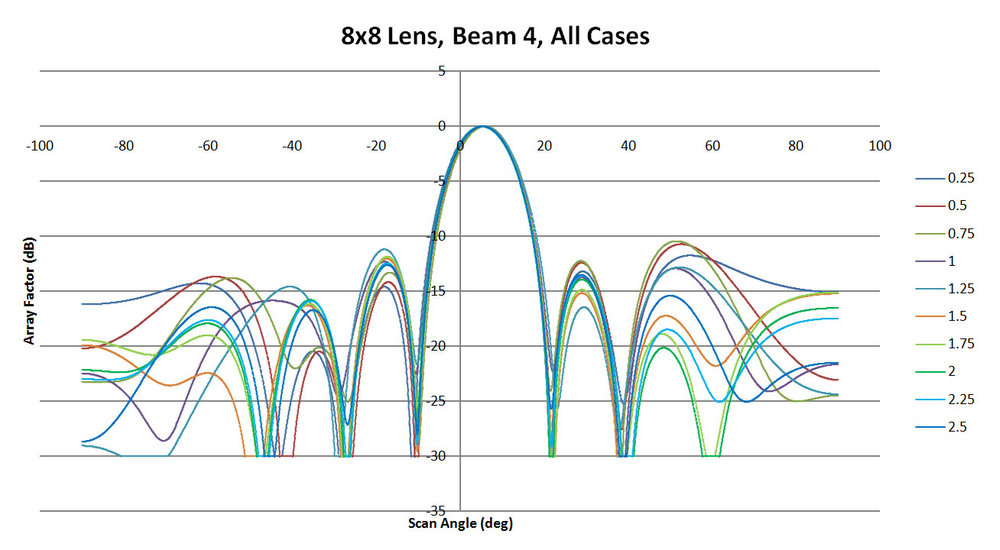 Figure 13: A summary of all XFdtd results for beam 4 of the 8x8 lens. There is good agreement on the location and shape of the main beam and some slight variation in the side lobe levels