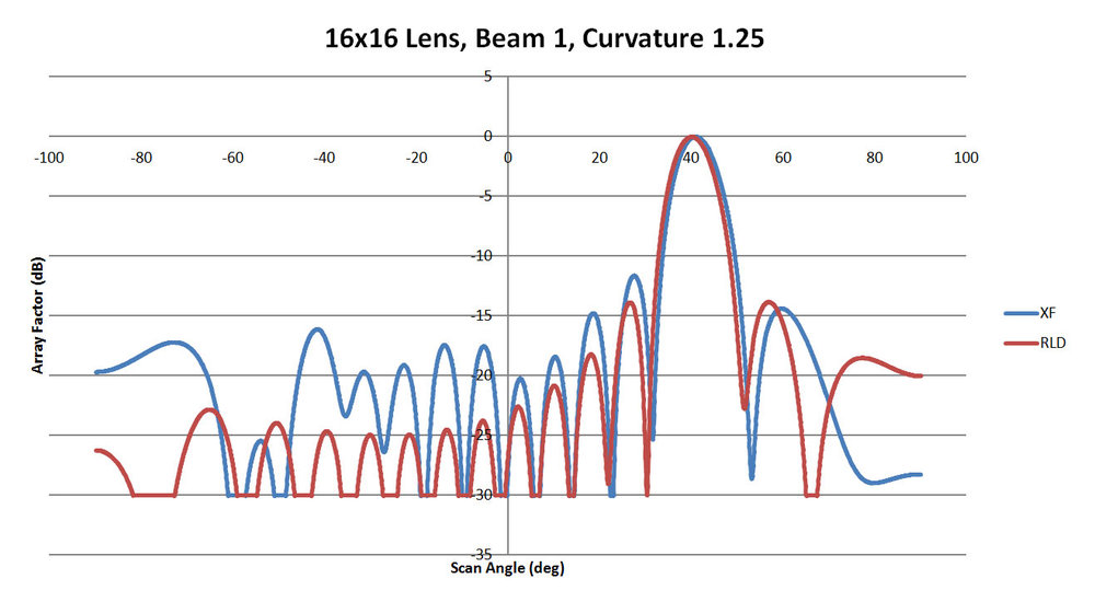 Figure 18: Shown is a comparison of the beam 1 patterns from XFdtd and RLD for a sidewall curvature of 1.25
