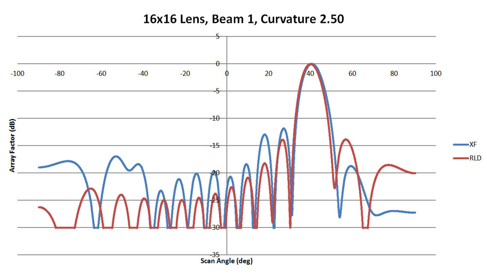 Figure 19: Shown is a comparison of the beam 1 patterns from XFdtd and RLD for a sidewall curvature of 2.5
