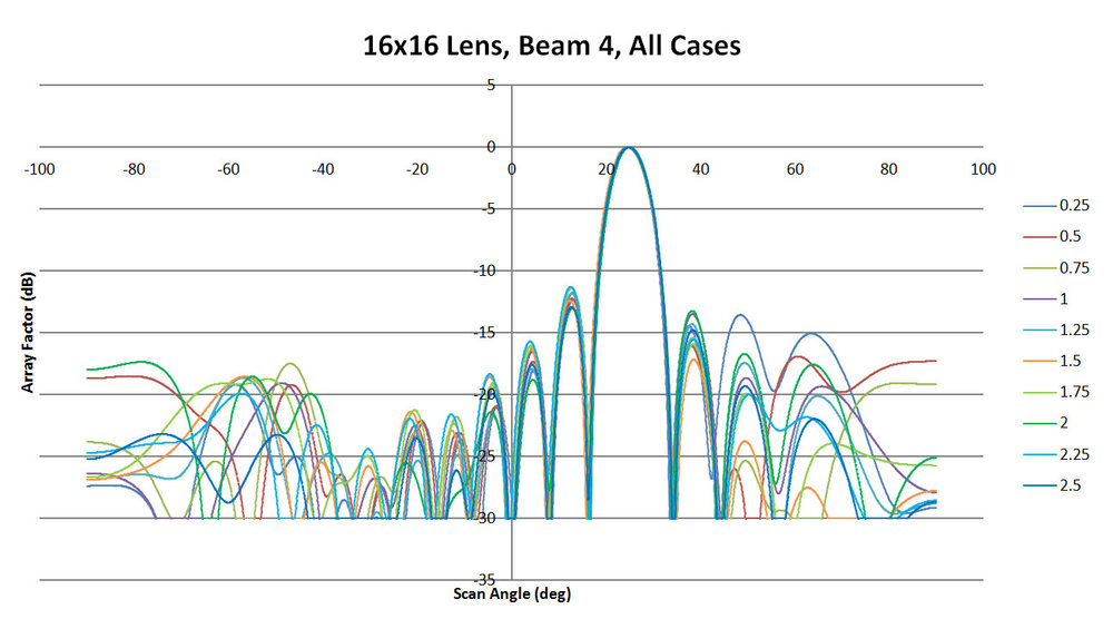 Figure 24: Shown are all the patterns generated for beam 4 by the XFdtd software as a function of sidewall curvature