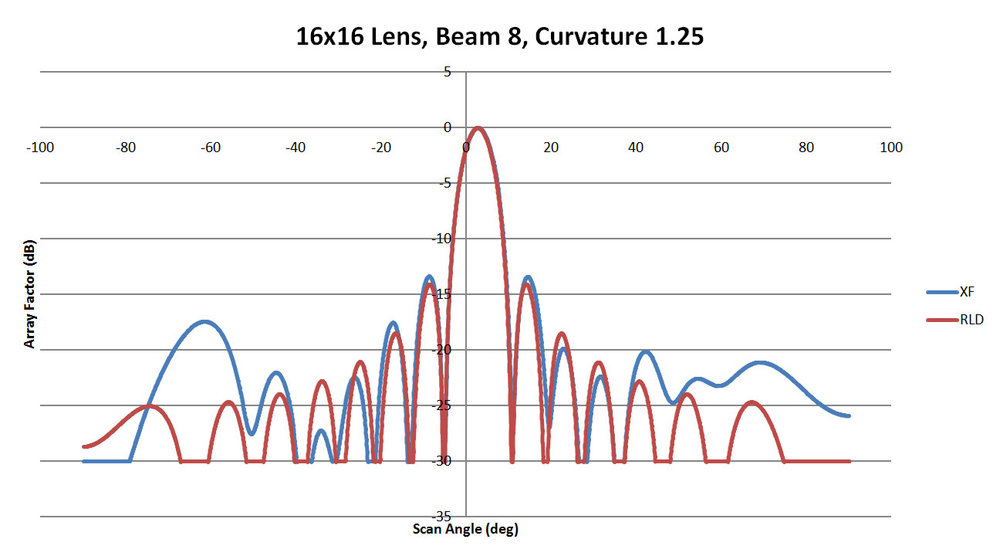 Figure 26: Shown is a comparison of the beam 8 patterns from XFdtd and RLD for a sidewall curvature of 1.25