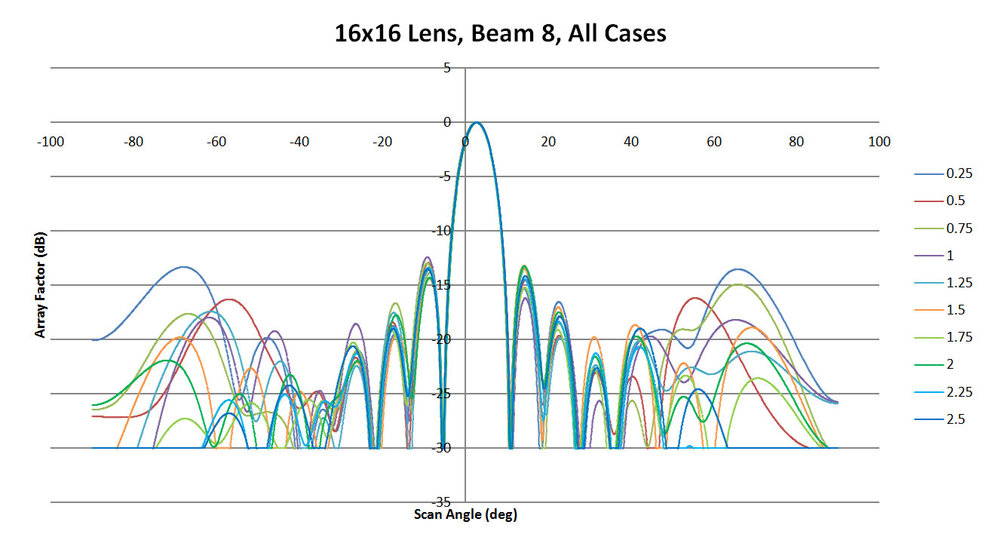 Figure 28: Shown are all the patterns generated for beam 8 by the XFdtd software as a function of sidewall curvature