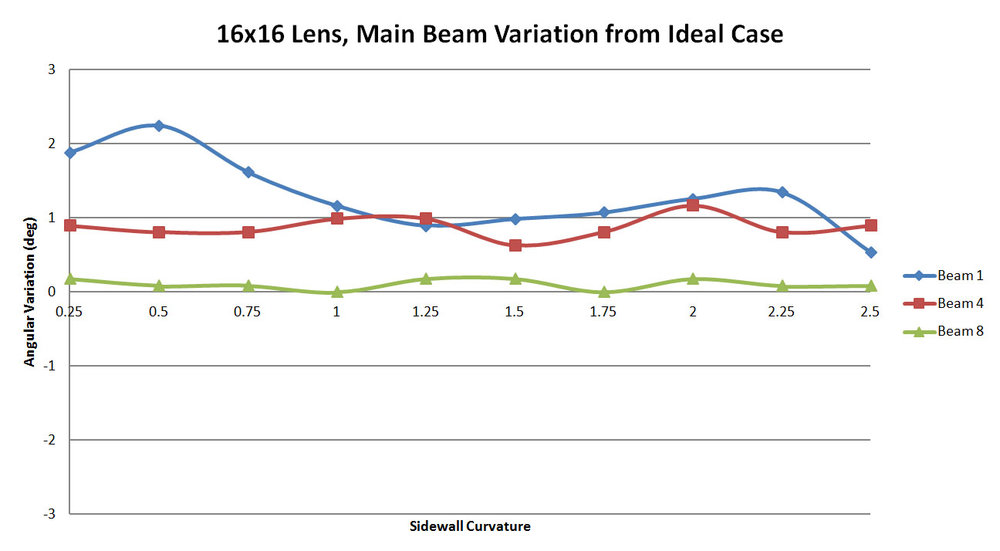 Figure 30: A plot of the offset in the main beam location between XFdtd and RLD as a function of the sidewall curvature for the 16x16 lens. At low sidewall curvatures the error is slightly higher, mainly for beam 1 and improves with higher curvature