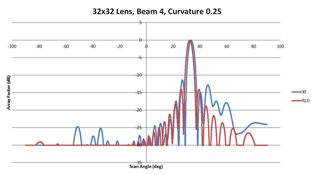Figure 36: Shown is a comparison of the beam 4 patterns from XFdtd and RLD for a sidewall curvature of 0.25