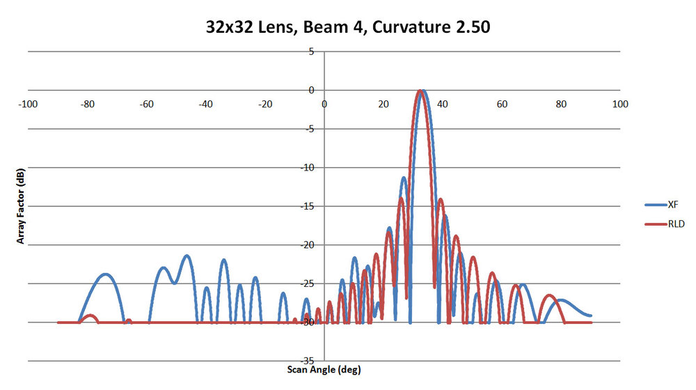 Figure 38: Shown is a comparison of the beam 4 patterns from XFdtd and RLD for a sidewall curvature of 2.5