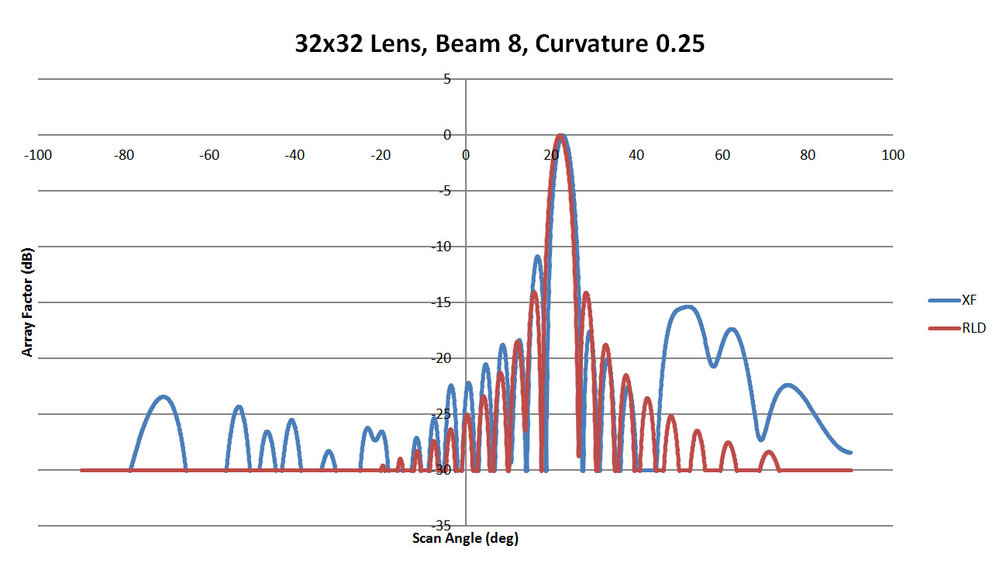 Figure 40: Shown is a comparison of the beam 8 patterns from XFdtd and RLD for a sidewall curvature of 0.25