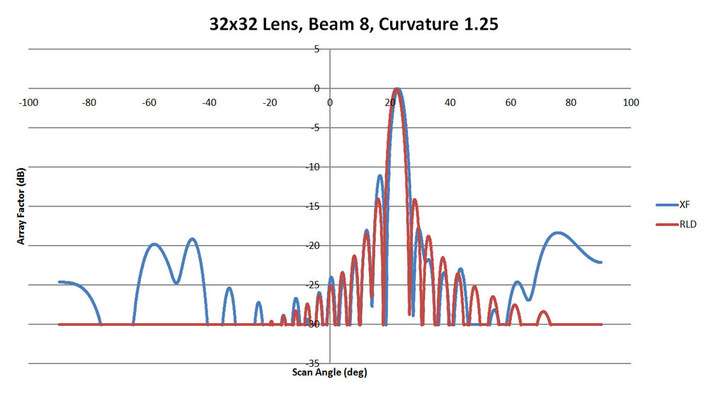Figure 41: Shown is a comparison of the beam 8 patterns from XFdtd and RLD for a sidewall curvature of 1.25