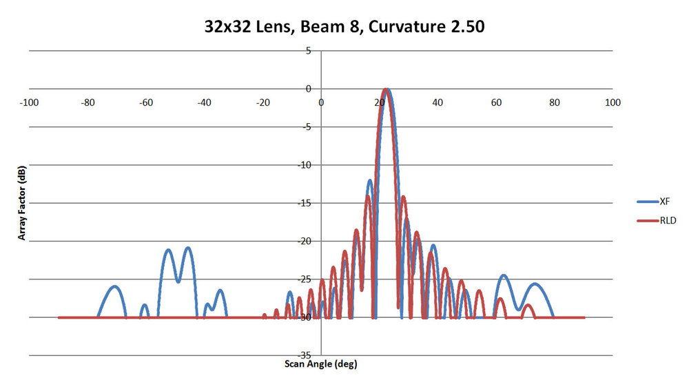 Figure 42: Shown is a comparison of the beam 8 patterns from XFdtd and RLD for a sidewall curvature of 2.5