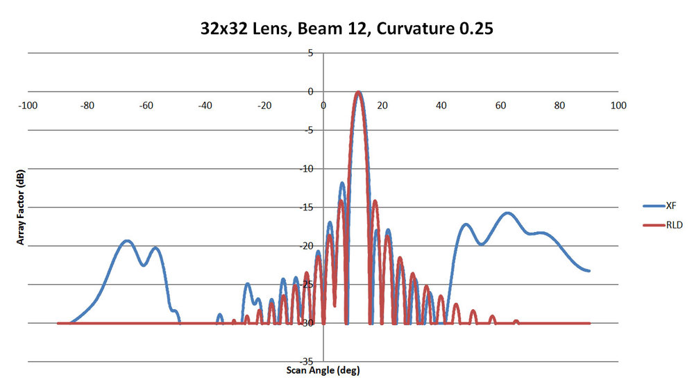 Figure 44: Shown is a comparison of the beam 12 patterns from XFdtd and RLD for a sidewall curvature of 0.25