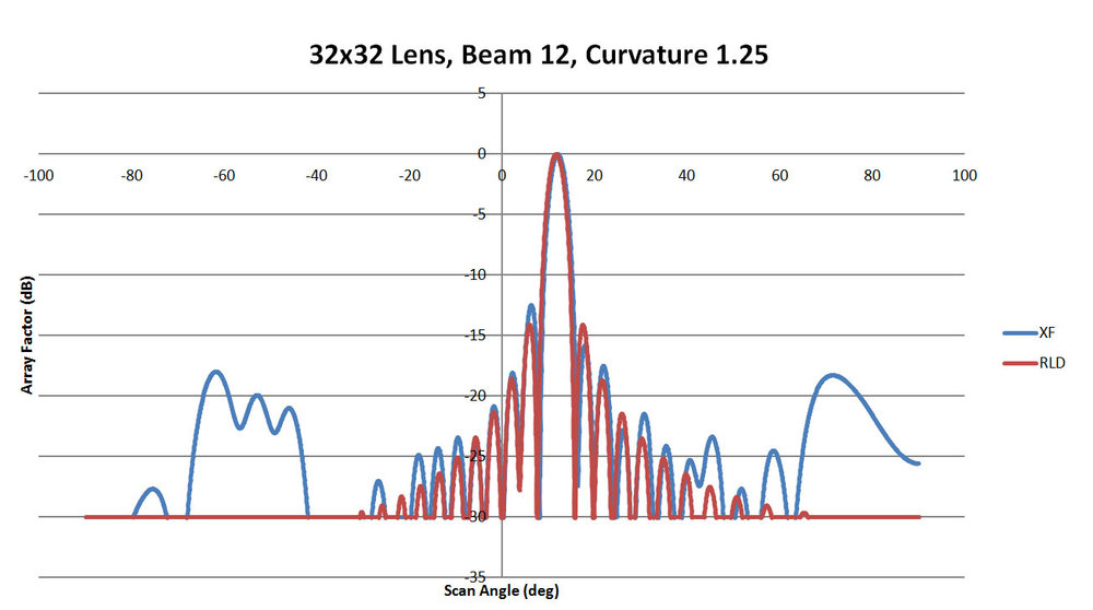 Figure 45: Shown is a comparison of the beam 12 patterns from XFdtd and RLD for a sidewall curvature of 1.25