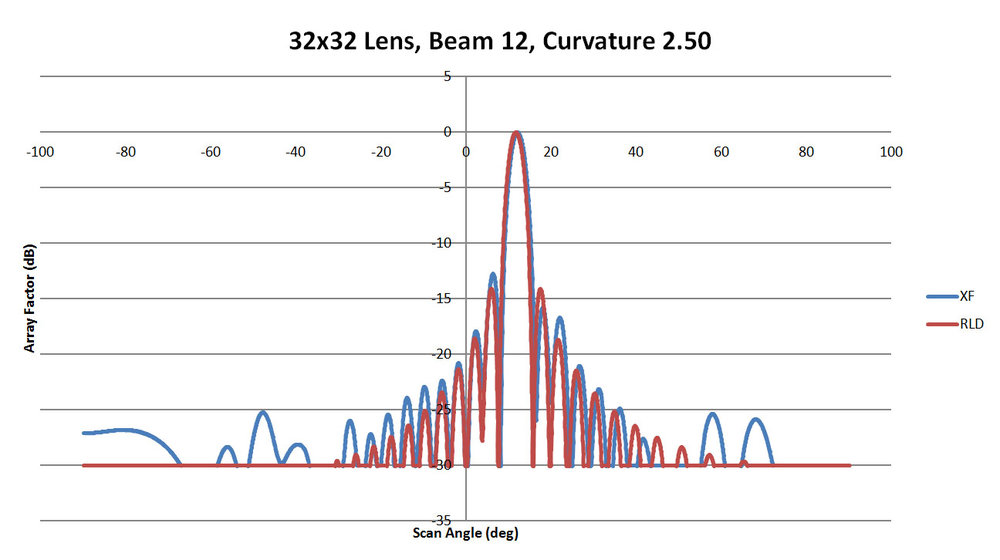Figure 46: Shown is a comparison of the beam 12 patterns from XFdtd and RLD for a sidewall curvature of 2.5
