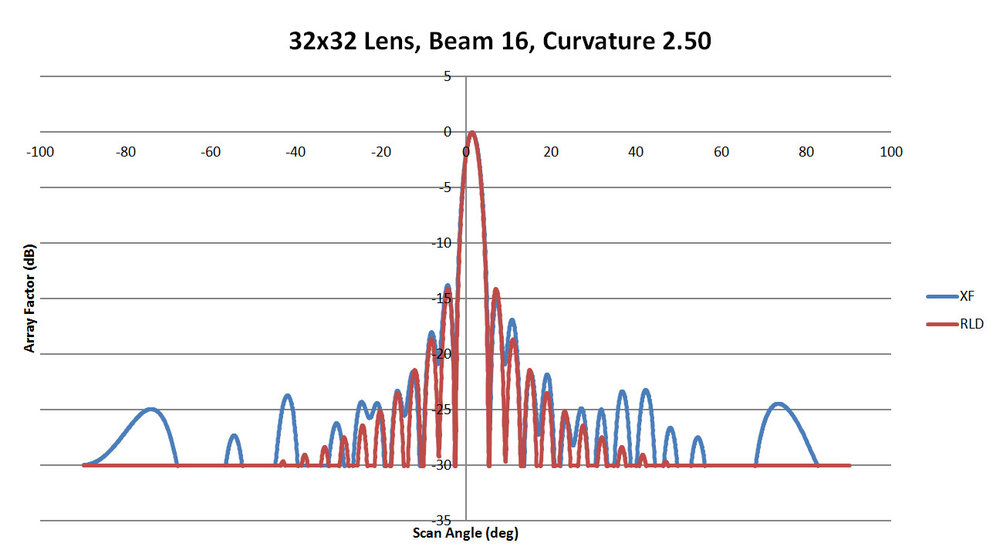 Figure 50: Shown is a comparison of the beam 16 patterns from XFdtd and RLD for a sidewall curvature of 2.5